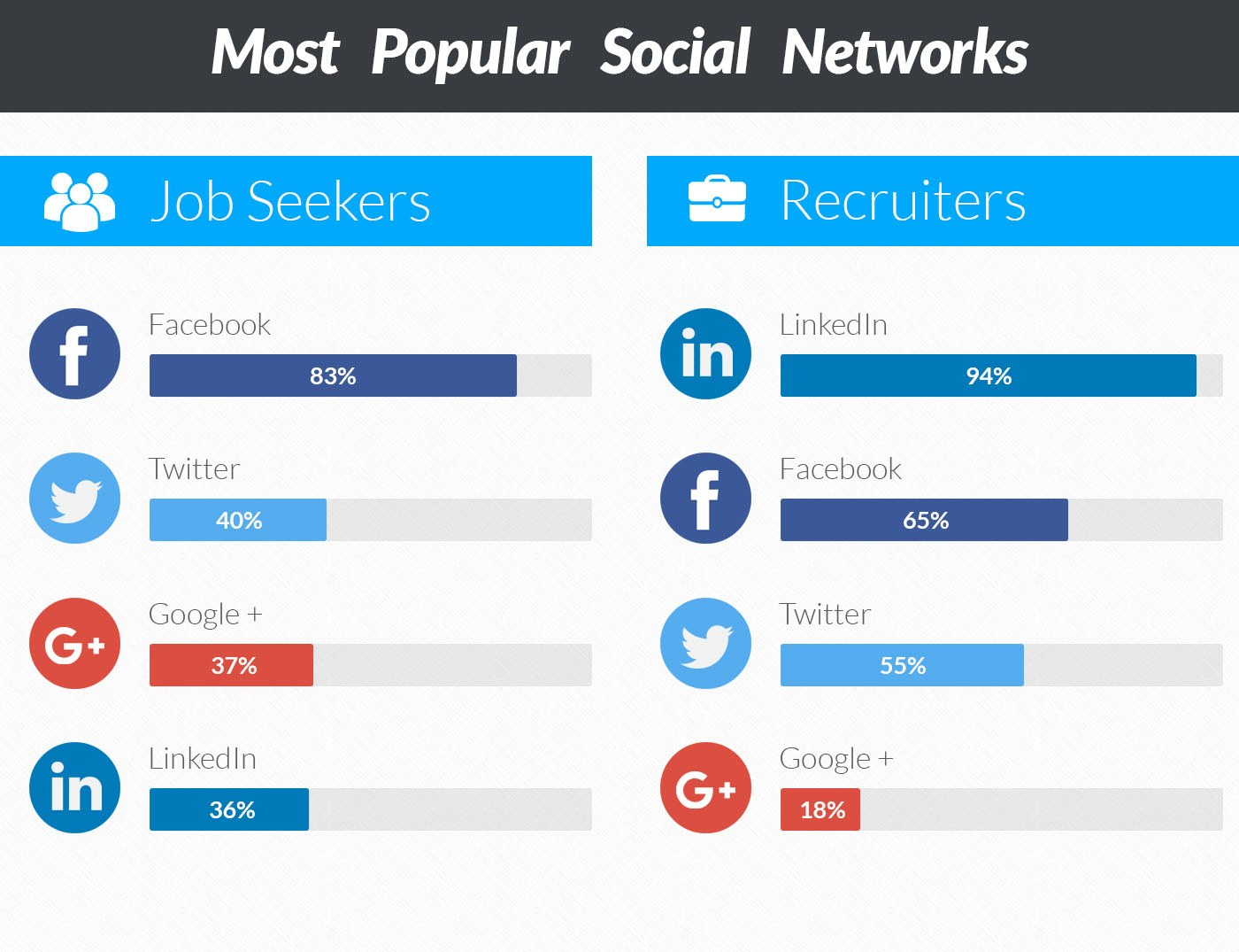 Most popular gay social networking sites