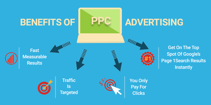 Benefits of Paid Ads